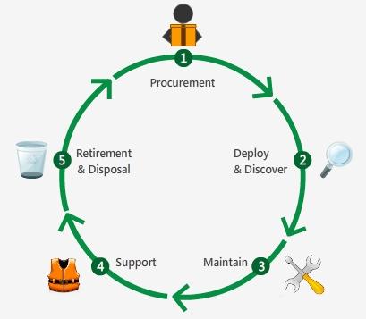 Software Asset Management (SAM), SAM