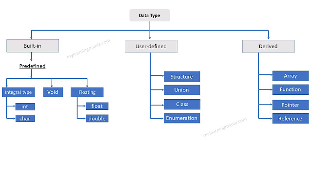 data-types-in-c++-learning-mania.