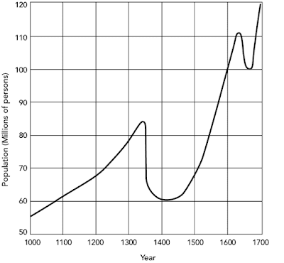 European Population at the time of the Great Plague from Langer 1964