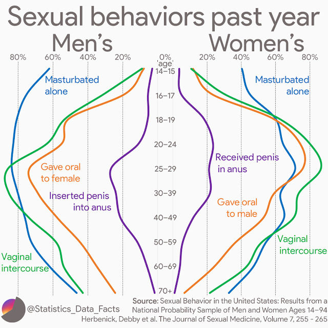 Men's and women's sexual behaviors over the past year