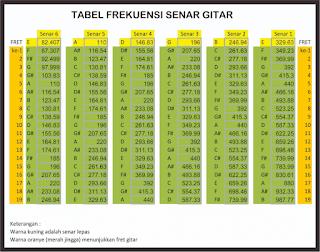gambar tabel frekuensi untuk senar gitar