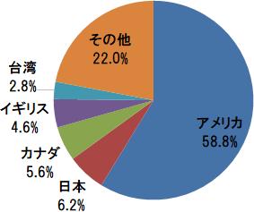 EXE-i グローバル中小型株式ファンド 国・地域別構成比(アメリカ、日本、カナダほか)