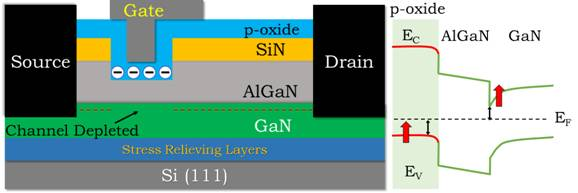चित्र 1. प्रस्तावित नए एल्यूमीनियम टाइटेनियम ऑक्साइड का चित्रण करने वाली उपकरण संरचना, जो जीएएन एचईएमटी में सामान्य रूप से ऑफ संचालन तक पहुंचने के लिए पी-टाइप गेट ऑक्साइड के रूप में कार्य करता है और प्रस्तावित अवधारणा [1] को दर्शाते ऊर्जा बैंड का चित्रण करता है।