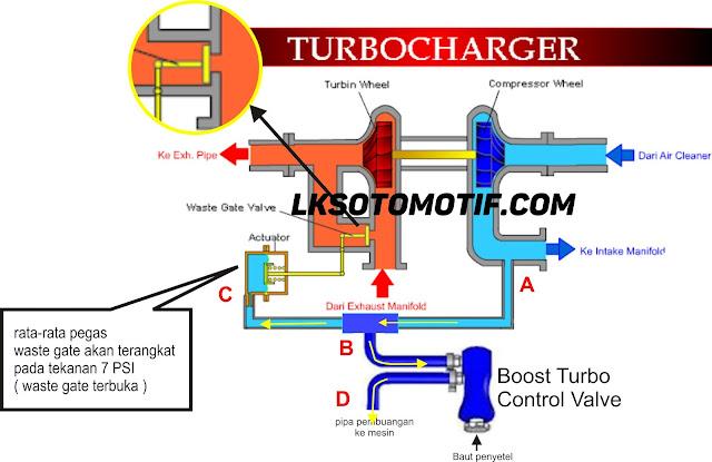 cara kerja turbo standar dengan boost control