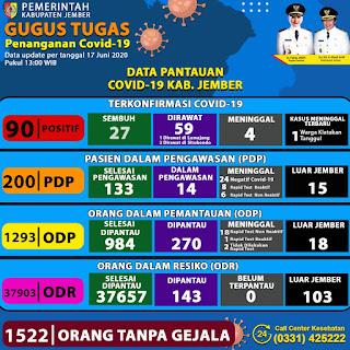 9 Pasien Sembuh Dan 0 Positif Di Kabupaten Jember