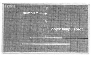 Cara Memposisikan Lampu Spot