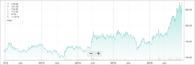 Five year price graph of Hindustan Zinc Limited's share