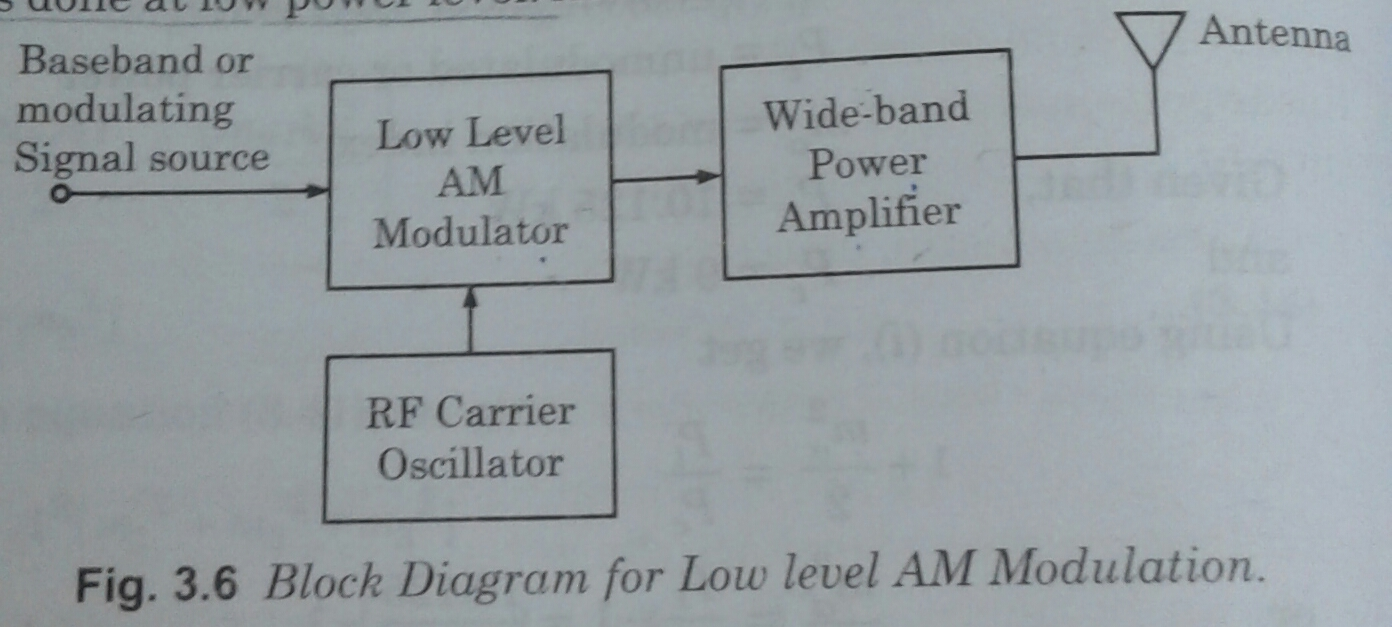 Level 1 Block Diagram Wiring Logic Gate Show State Transition Cheggcom Technical Blogger Generation Of Amplitude Modulation Am Context Examples From