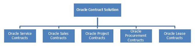 Modules in Service Contracts