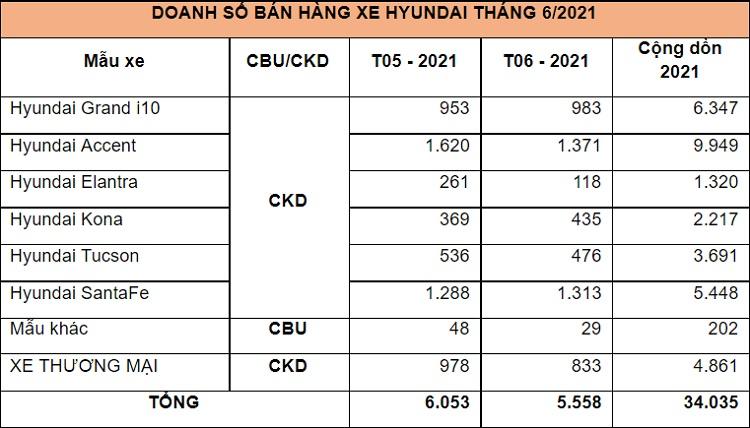 Doanh số xe Hyundai tháng 6/2021