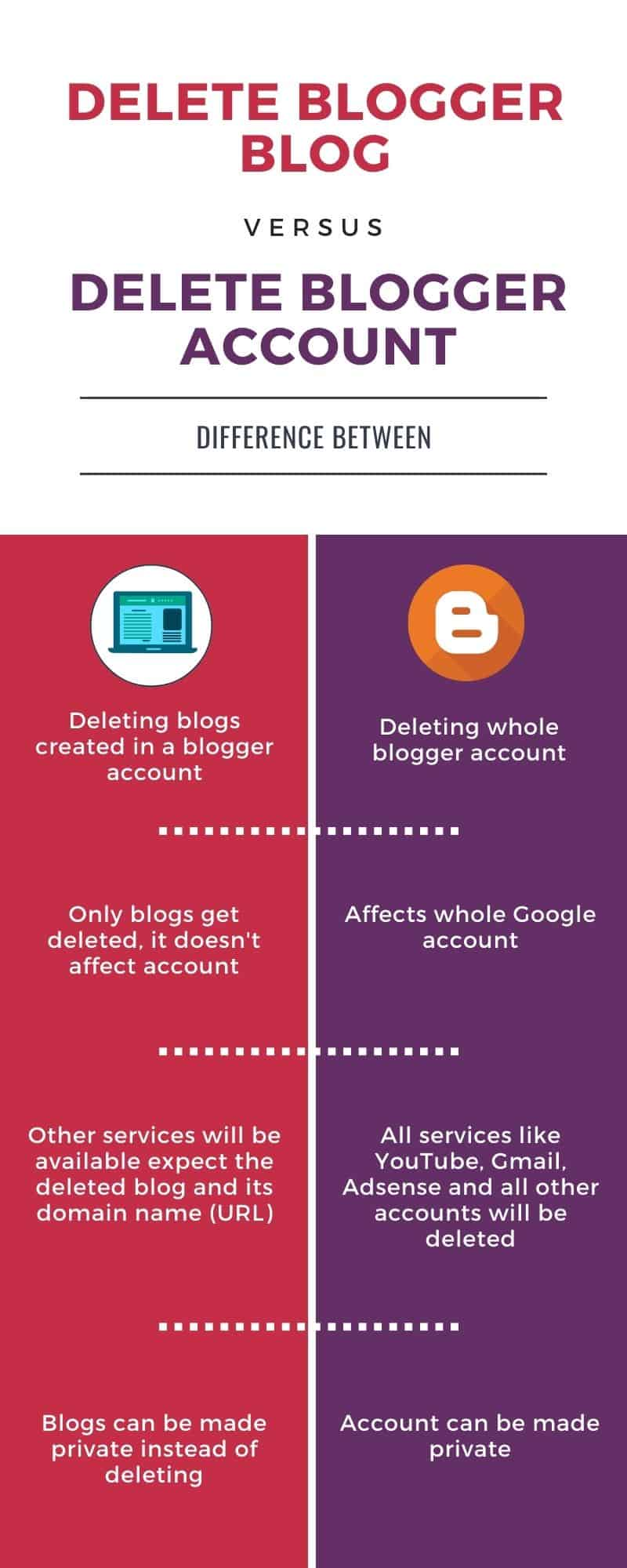 Infographic explaining difference between deleting blogspot blog and deleting blogger account