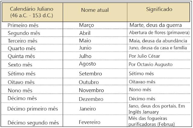 Calendário Juliano gregoriano