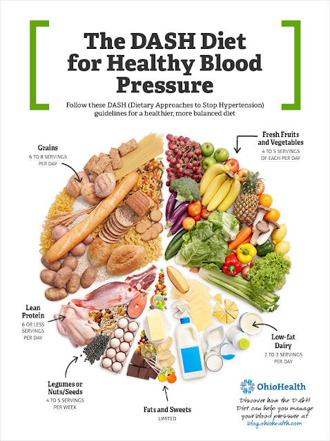 Dash Diet graphic