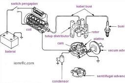 Sistem Pengapian Konvensional dalam Sebuah Mobil