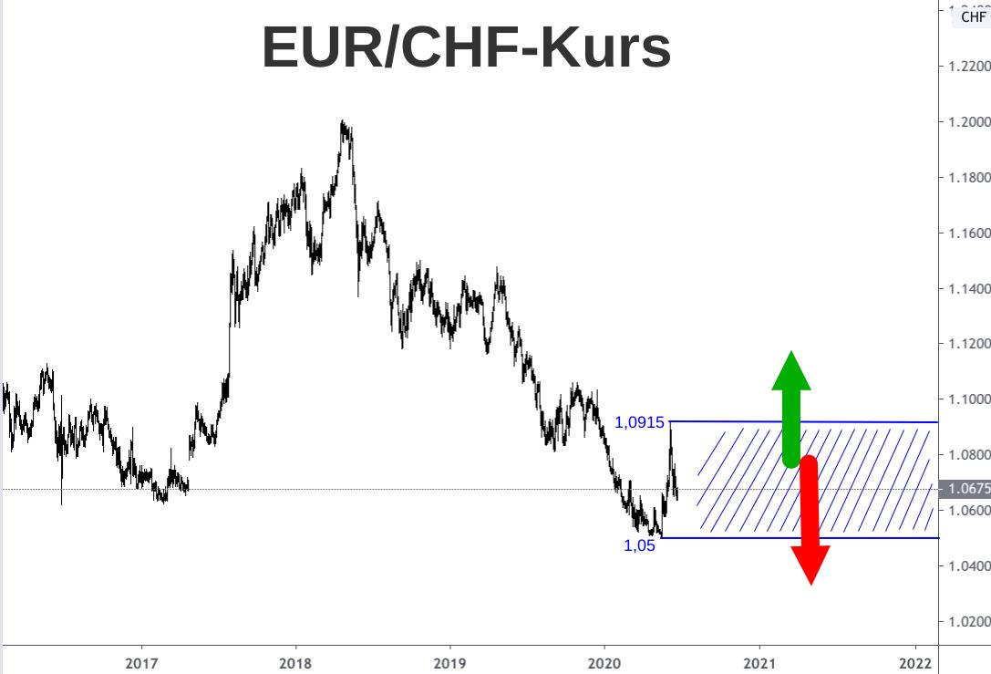 Linienchart Wechselkursentwicklung Euro Schweizer Franken 2017-2020