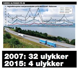 http://www.h-a.no/nyheter/ulykkene-er-halvert