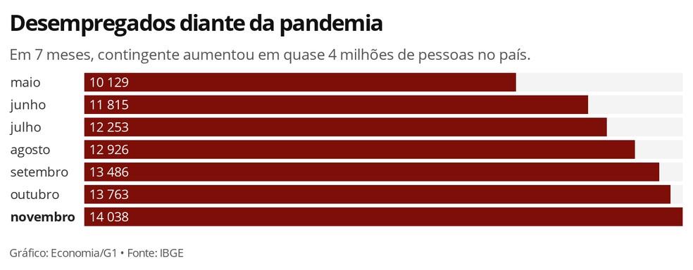 Consecuencias del coronavirus en el mercado de trabajo en Brasil