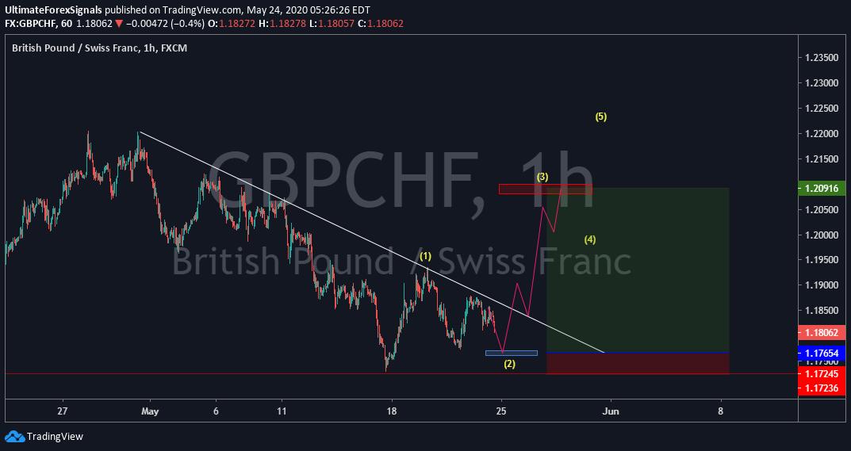 GBP/CHF