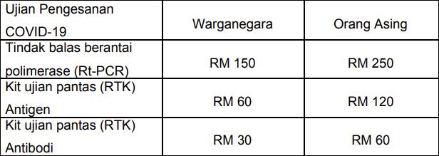 kadar bayaran ujian pengesanan COVID 19