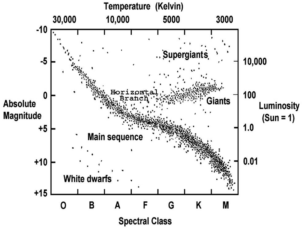 hr diagrams in celsius er diagrams in sql a glimpse at 1911