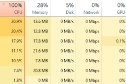 How to fix CPU 100 usage windows 10 and the cause