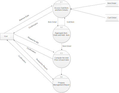 management flow data system of online diagram restaurant