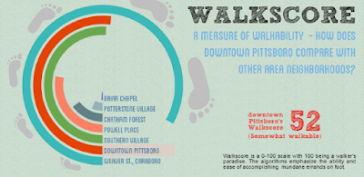 The Economic Value of Walkability: New Evidence