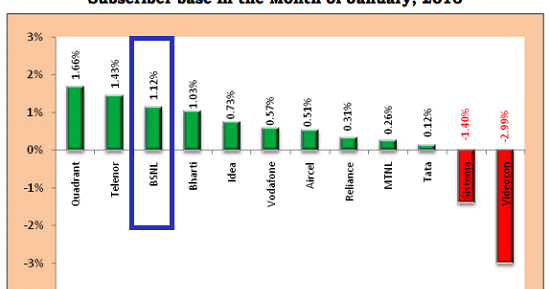 Airtel Wifi Plans Trai Report Card January 2016: Bsnl Market Share Increased