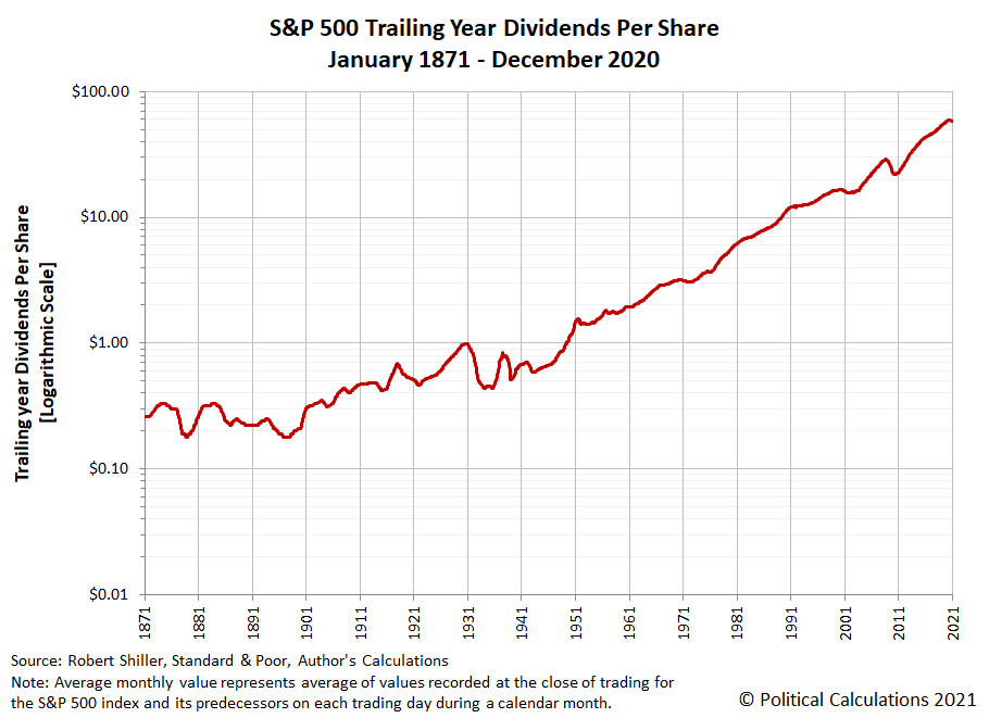 S&P 500 Trailing Year Dividends per Share, January 1871 - December 2020 (Linear Scale)