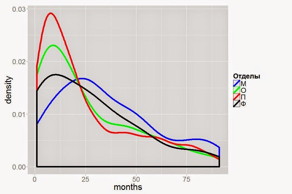 Пример отчета: анализ текучести по подразделениям