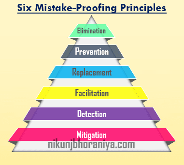 Six Mistake Proofing Principles