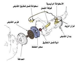شرح القابض في المعدات الثقيلة pdf