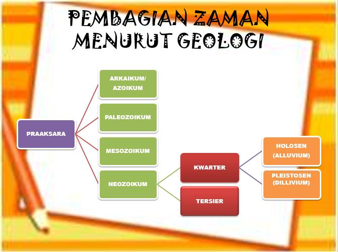 http://www.learnsejarah.com/2017/07/proses-evolusi-bumi-lengkap.html