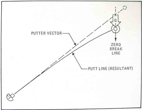 walk around the hole until you feel are standing directly uphill from it that would mean  ball rolling your feet go straight toward also left side golf vector putting rh leftsidegolfspot