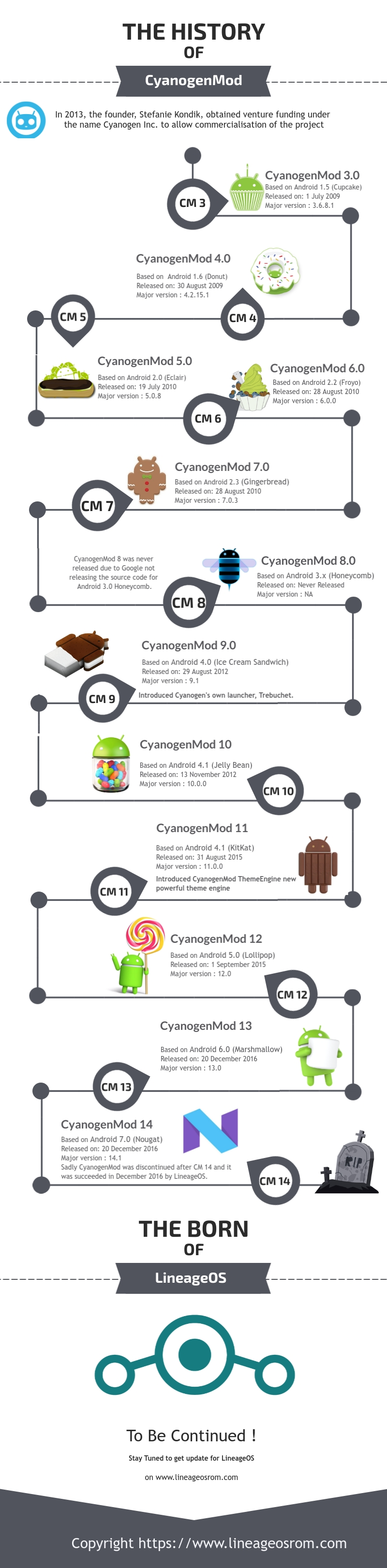 History of Cyanogenmod Rom