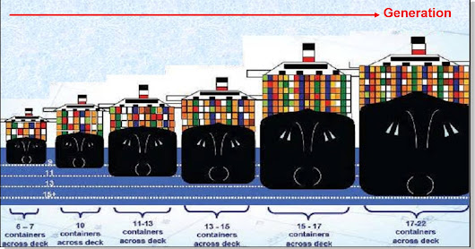 "The ""Second Scenario"": Mega-ships and the future of the hub-and-spoke system in liner shipping"