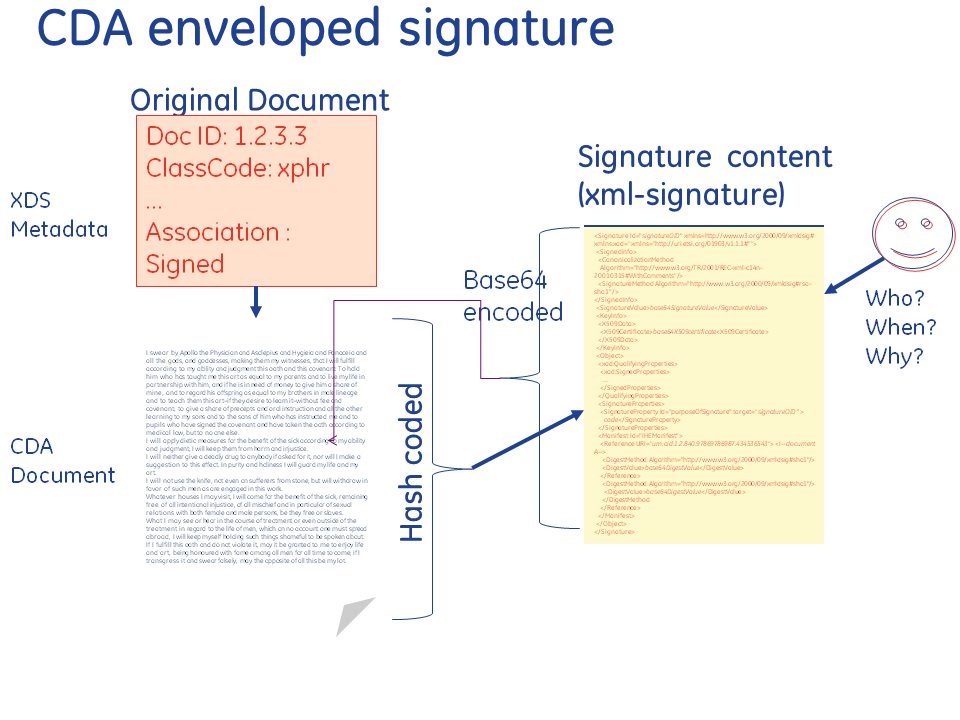 Healthcare Exchange Standards: CDA Digital Signatures inside