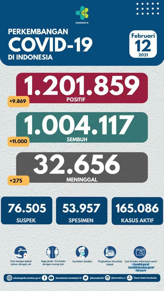 (12 Februari 2021) Jumlah Kasus Covid-19 di Indonesia Pukul 14.00 WIB