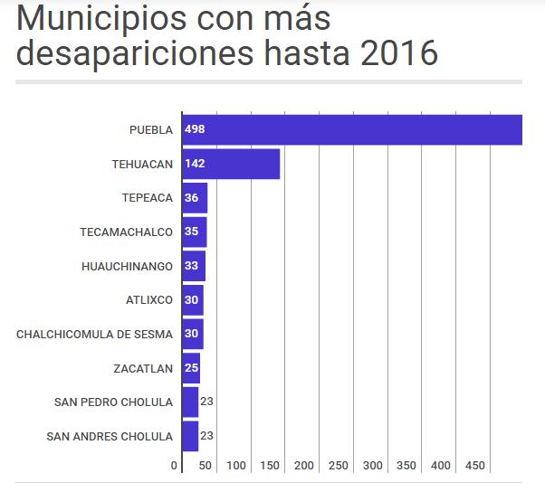En el sexenio de Moreno Valle 968 personas desaparecidas