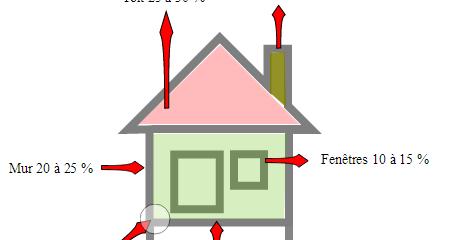 Le m tier de couvreur comment conomiser de l nergie dans une habitation - Perte d energie maison ...