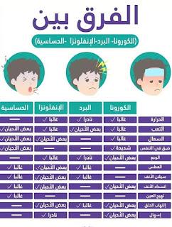 الفرق بين الكورونا و الأنفلونزا والبرد و الحساسية