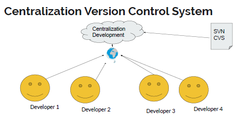 Centralization Version Control System, VCS
