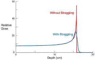 Energy loss versus depth for a 150 MeV proton beam in water, with and without straggling (fluctuations in the range). The Bragg peak enhances the energy deposition at the end of the proton range. Adapted from Fig. 16.47 in Intermediate Physics for Medicine and Biology.