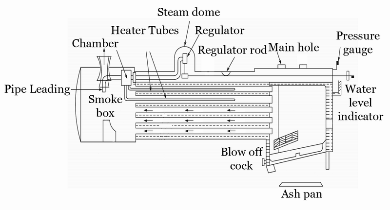 Mechanical Technology: Working of Locomotive Boiler