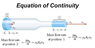 The equation of CONTINUITY explained???