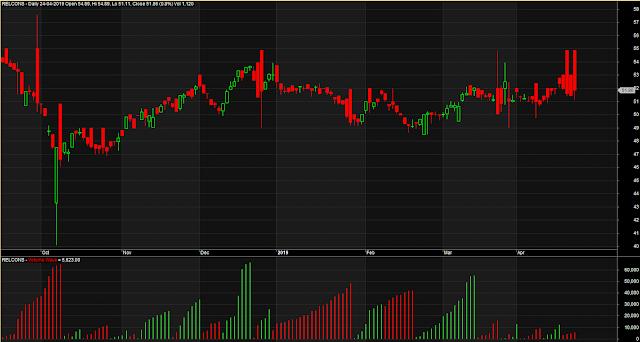 Volume Wave Trading System