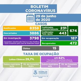 Boletim de coronavírus em Conquista