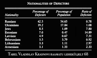 Soviet Defectors: the KGB Wanted List by Vladislav Krasnov