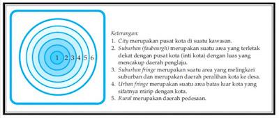 Persebaran Lokasi Pemukiman Kota