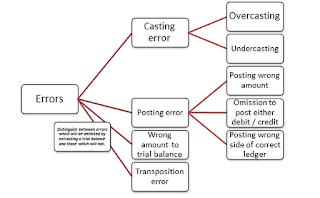 ACCOUNTANCY & MANAGEMENT HELP: Distinguish between errors